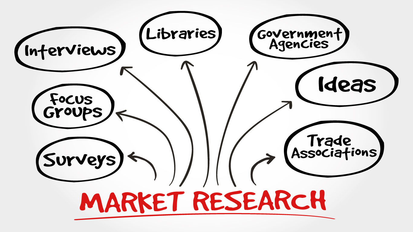 Using Market Research to increase sales and profits